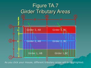 Figure TA.7 Girder Tributary Areas