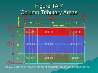 Figure TA.7 Column Tributary Areas