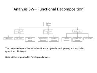Analysis SW– Functional Decomposition