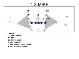 4-3 MIKE
