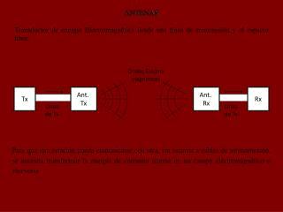 ANTENAS Transductor de energía Electromagnética desde una línea de transmisión y el espacio libre.