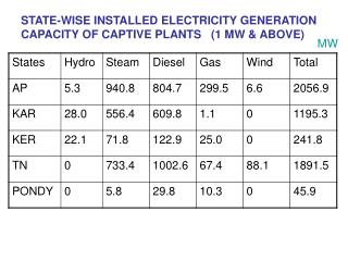 STATE-WISE INSTALLED ELECTRICITY GENERATION CAPACITY OF CAPTIVE PLANTS   (1 MW & ABOVE)