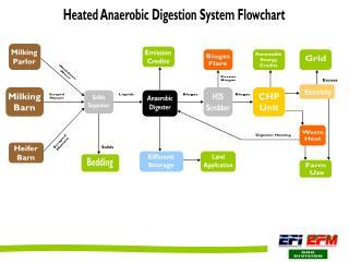 Heated Anaerobic Digestion System Flowchart