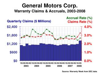General Motors Corp. Warranty Claims & Accruals, 2003-2008