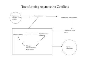 Transforming Asymmetric Conflicts