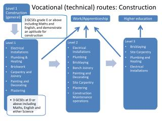 Vocational (technical) routes: Construction