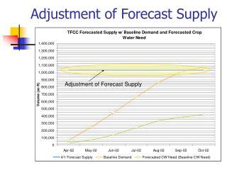 Adjustment of Forecast Supply