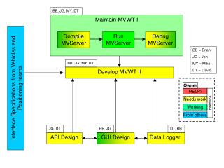 Maintain MVWT I