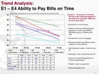 Trend Analysis:   E1 – E4 Ability to Pay Bills on Time