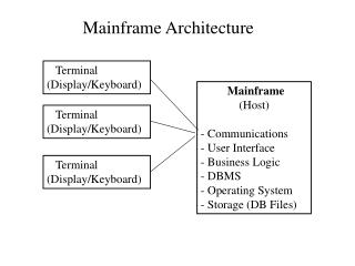 Mainframe              (Host) - Communications  User Interface  Business Logic - DBMS