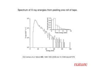 CG Camara et al. Nature 455 , 1089-1092 (2008) doi:10.1038/nature07378