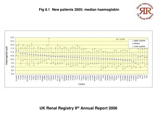 UK Renal Registry 9 th  Annual Report 2006