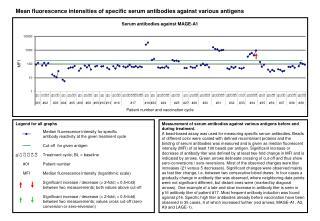 Mean fluorescence intensities of specific serum antibodies against various antigens