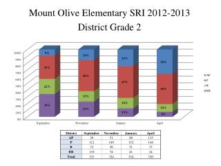 Mount Olive Elementary SRI 2012-2013 District Grade 2