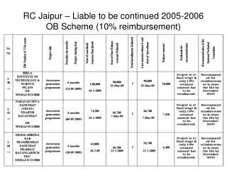 RC Jaipur – Liable to be continued 2005-2006 OB Scheme (10% reimbursement)