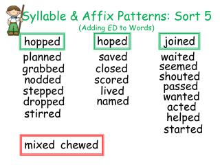 Syllable & Affix Patterns: Sort 5  (Adding  ED  to Words)
