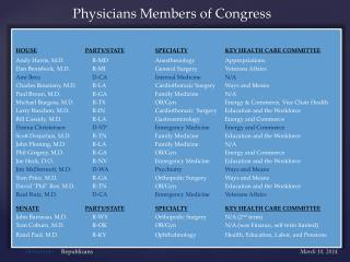 Physicians Members of Congress