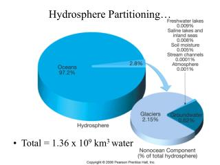 Hydrosphere Partitioning…
