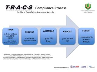 T-R-A-C-S Compliance Process for Rural Bank  Microinsurance  Agents