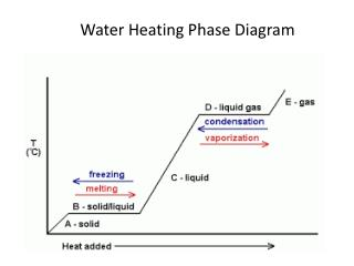 Water Heating Phase Diagram