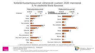 Kotiel�intuotantosuunnat v�henev�t  vuoteen 2020  menness�  5  %- yksik�ll� Etel�-Savossa