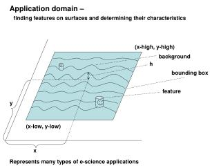 Application domain – finding features on surfaces and determining their characteristics