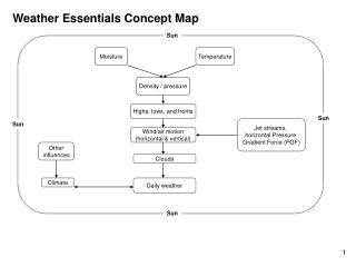 Weather Essentials Concept Map