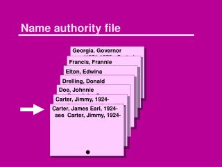 Name authority file