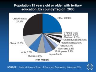 Population 15 years old or older with tertiary education, by country/region: 2000