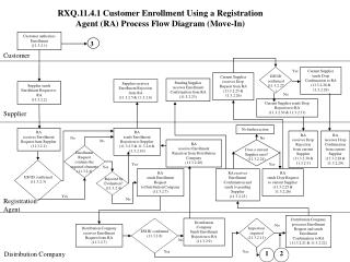 RXQ.11.4.1 Customer  Enrollment Using a Registration Agent (RA) Process  Flow Diagram (Move-In)
