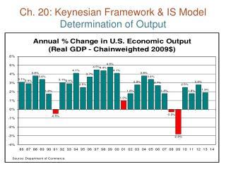 Ch. 20: Keynesian Framework & IS Model Determination of Output