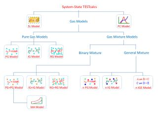 System-State TESTcalcs