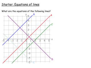 Starter: Equations of lines What are the equations of the following lines?