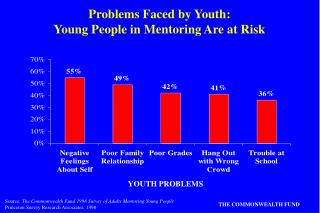 Problems Faced by Youth: Young People in Mentoring Are at Risk