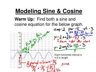 Modeling Sine & Cosine