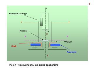 Вертикальный круг