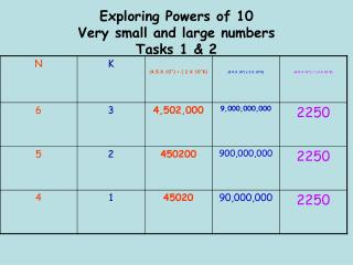 Exploring Powers of 10 Very small and large numbers Tasks 1 & 2