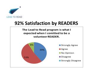 92% Satisfaction by READERS