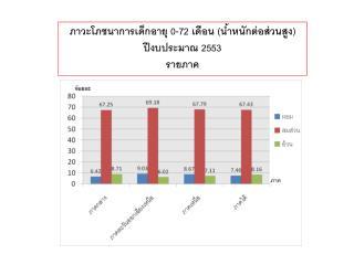 ภาวะโภชนาการเด็กอายุ 0-72 เดือน (น้ำหนักต่อส่วนสูง) ปีงบประมาณ 2553  รายภาค