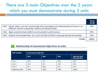 There  are 3 main Objectives over the 2  years which you must demonstrate during 3 units