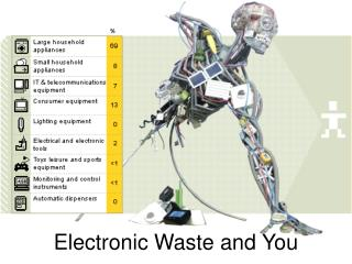 Electronic Waste and You