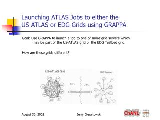 Launching ATLAS Jobs to either the  US-ATLAS or EDG Grids using GRAPPA