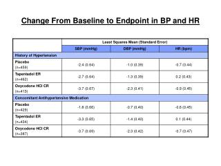 Change From Baseline to Endpoint in BP and HR