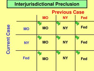 Interjurisdictional Preclusion