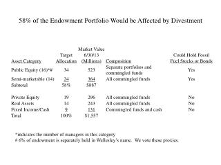 58% of the Endowment Portfolio Would be Affected by Divestment