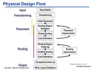 Physical Design Flow