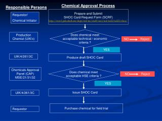 Prepare and Submit SHOC Card Request Form (SCRF)