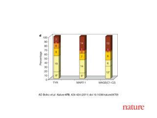 AD Boiko  et al. Nature 470 , 424-424 (2011) doi:10.1038/nature09759