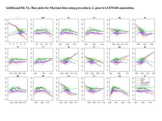 Additional file 5A. Bias plots for Marioni data using procedures 2, gene level ENS48 annotation.