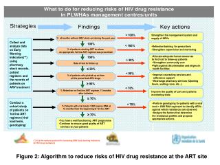 Figure 2: Algorithm to reduce risks of HIV drug resistance at the ART site